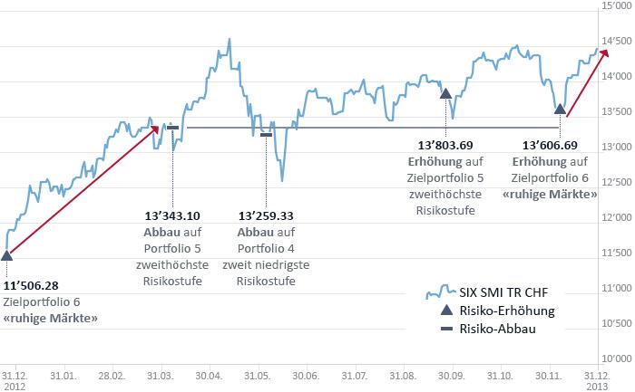 Infografik Risk Regime Investing 2013