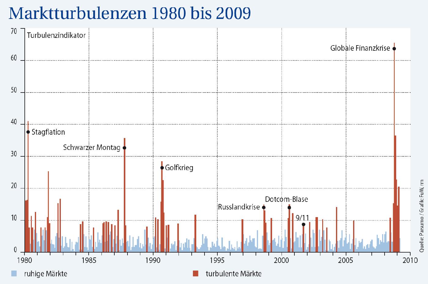 marktturbulenzen-1980-bis-2009-parsumo-capital-ag