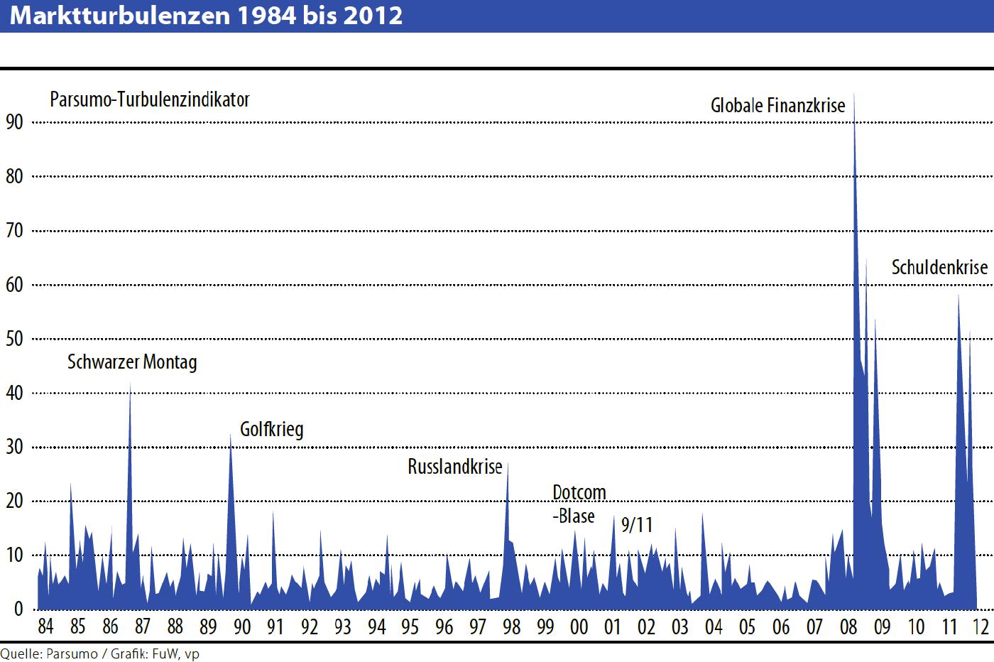 marktturbulenzen-1984-bis-2012-parsumo-capital-ag