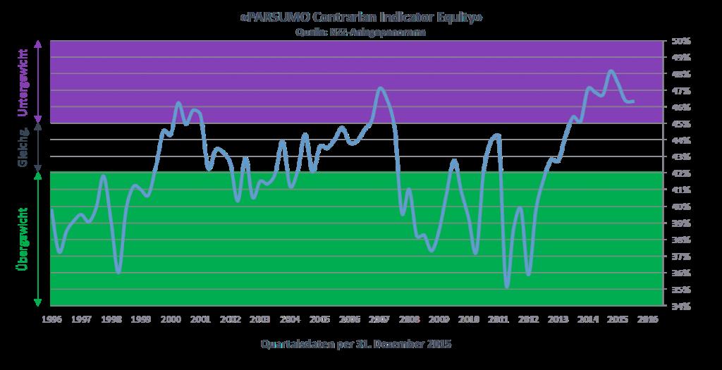 PARSUMO Contrarian Indicator Equitiy - Quartalsdaten per 31. 12. 2015