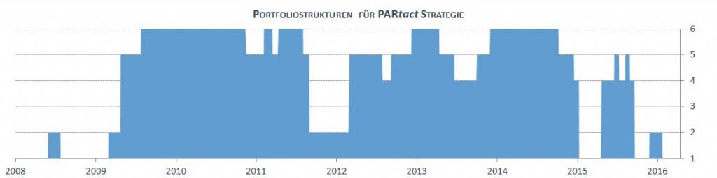 Portfoliostrukturen für die PARtact Strategie