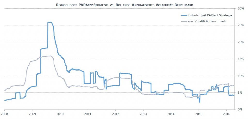 Risikobudget für die PARtact Strategie vs. Standardabweichung Benchmark