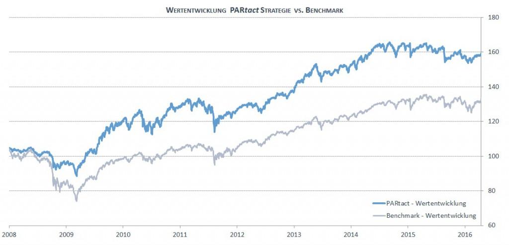 Wertentwicklung PARtact Strategie vs. Benchmark