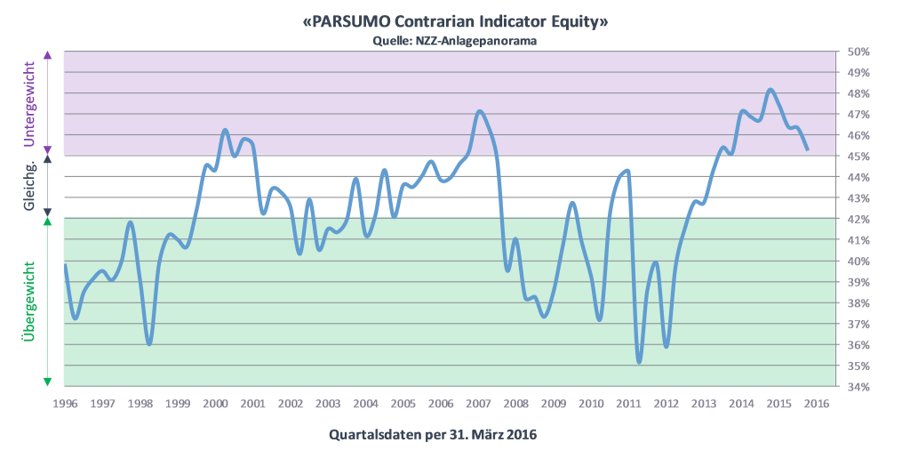 PARSUMO Contrarian Indicator Equities