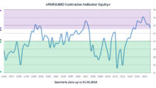 The PARSUMO Contrarian Indicator Equity remains in the danger zone
