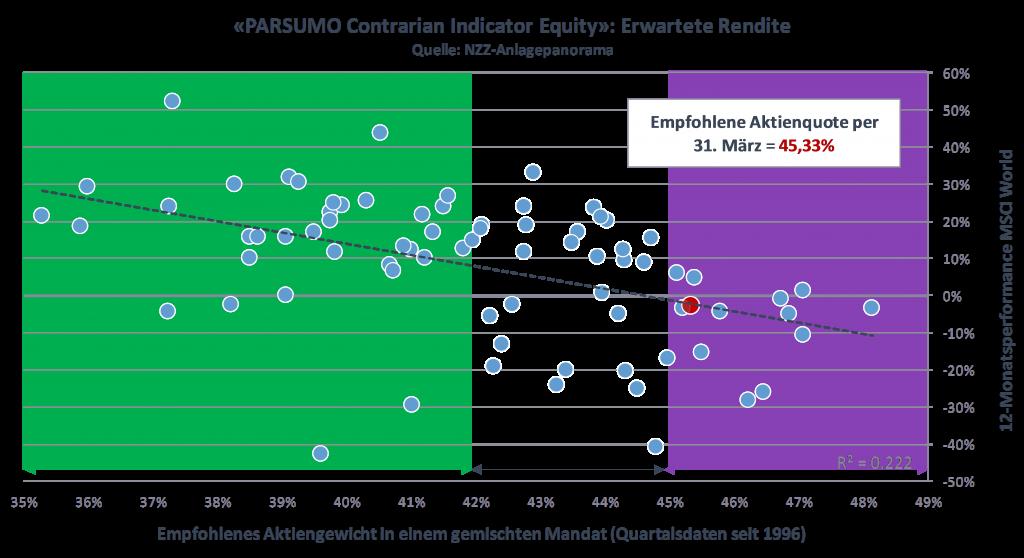 PARSUMO Contrarian Indicator Equities: Erwartete Rendite