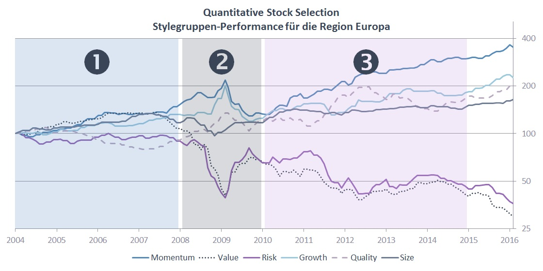 Quantitative Stock Selection Stylegruppen-Performance für die Region Europa