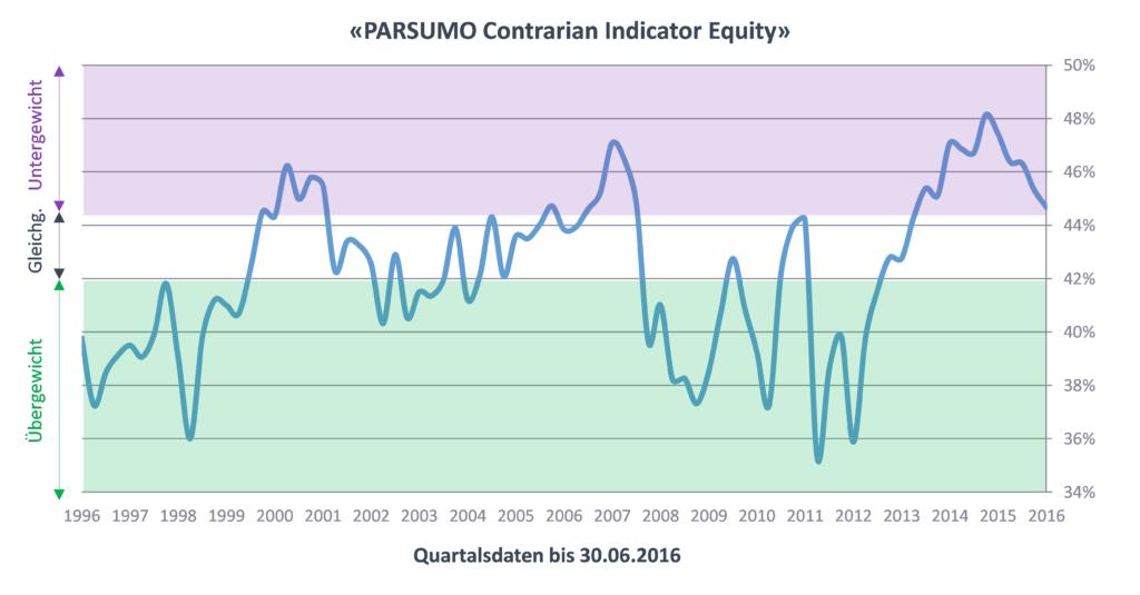 PARSUMO Contrarian Indicator Equity - Quartalszahlen bis 30.06.2016