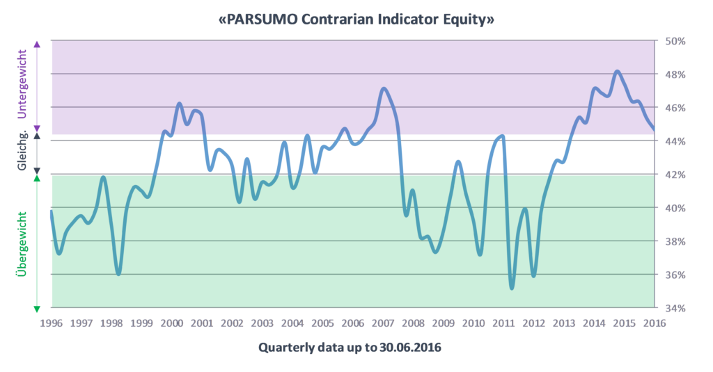 Parsumo Contrarian Indicator Equity - Quarterly data up to 30.06.2016