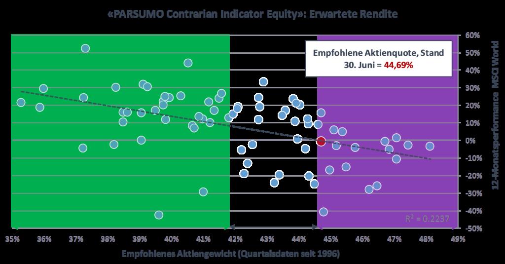 PARSUMO Contrarian Indicator Equity: Erwartete Rendite