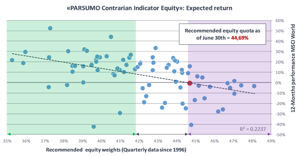 PARSUMO Contrarian Indicator Equity: Expected return
