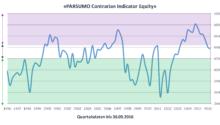 PARSUMO Contrarian Indicator Equity erstmals seit drei Jahren auf Aktiengleichgewicht