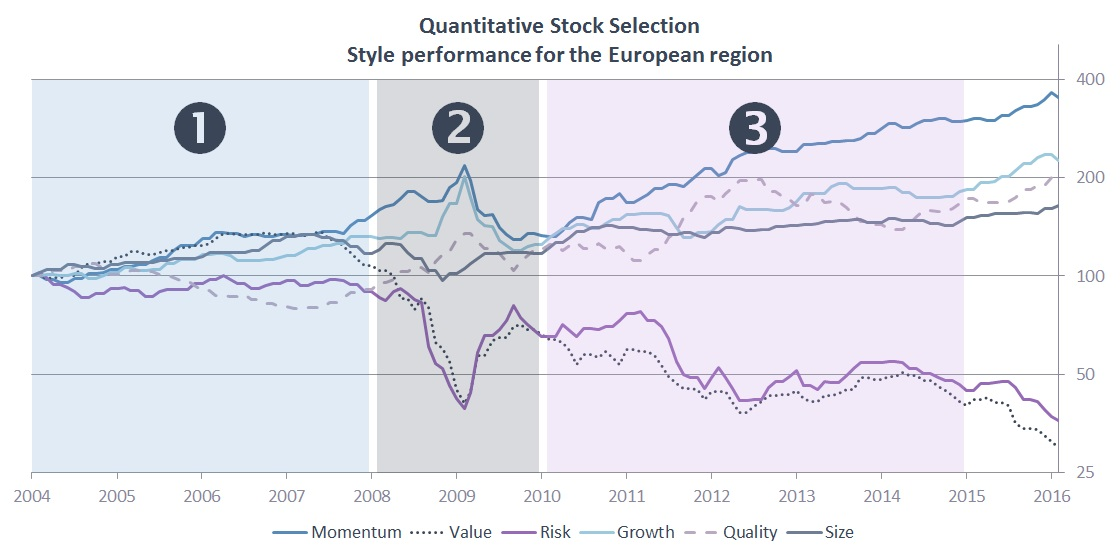 quantitative-stock-selection-style-performance-for-the-european-region