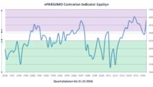 PARSUMO Contrarian Indicator Equity empfiehlt Aktienuntergewicht