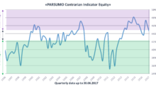The PARSUMO Contrarian Indicator Equity recommends an equal weight in equities